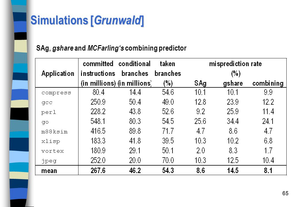 Simulations [Grunwald]